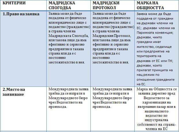 Сравнение между Мадридска система за международна регистрация и Марка на Общността 15
