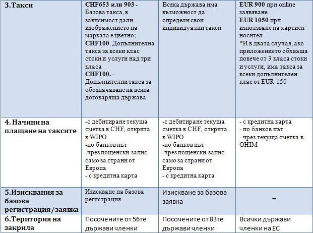 Сравнение между Мадридска система за международна регистрация и Марка на Общността 23