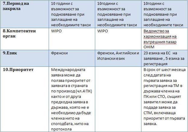Сравнение между Мадридска система за международна регистрация и Марка на Общността 3