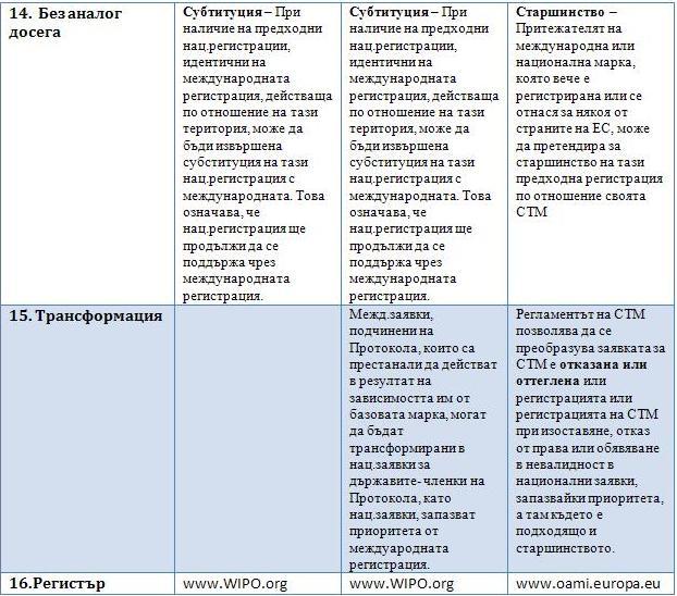 Сравнение между Мадридска система за международна регистрация и Марка на Общността 51