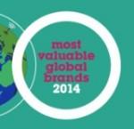 Класация за най-добри брандове 2014